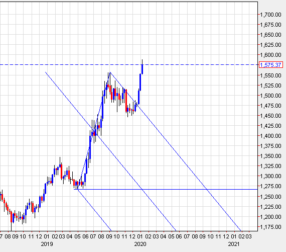 Gold Technical Analysis 06 Jan 2020