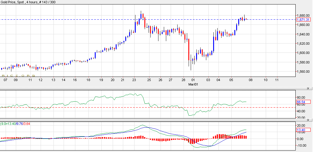 Gold Technical Analysis 06 March 2020